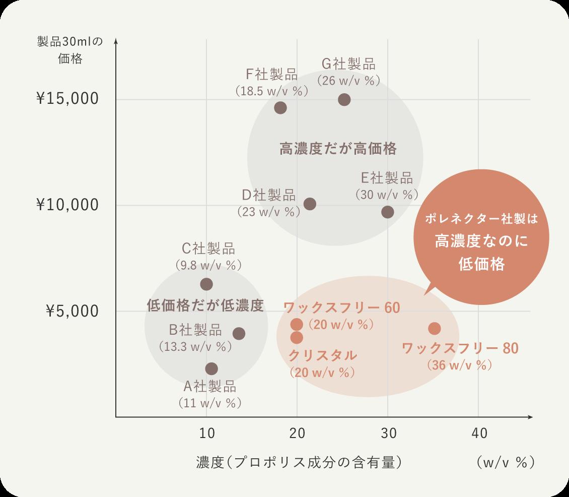 シモンセン株式会社はポレネクター社の日本総代理店として製品の状態で直接供給を受けることにより中間コストを最小限に抑え、高品質な製品をお求めやすい価格で日本の皆様にお届けしております